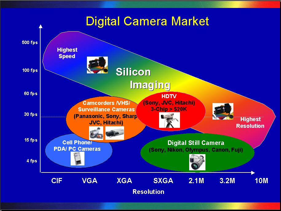 digital still camera market in the Sept 25, 2003--strategy analytics' latest report, strategy analytics: camera phones outsell digital still cameras worldwide nec, panasonic and nokia lead 25 million unit market.